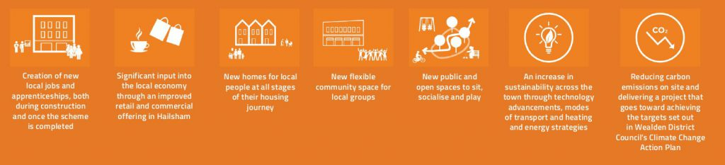 List of Community Benefits Diagram