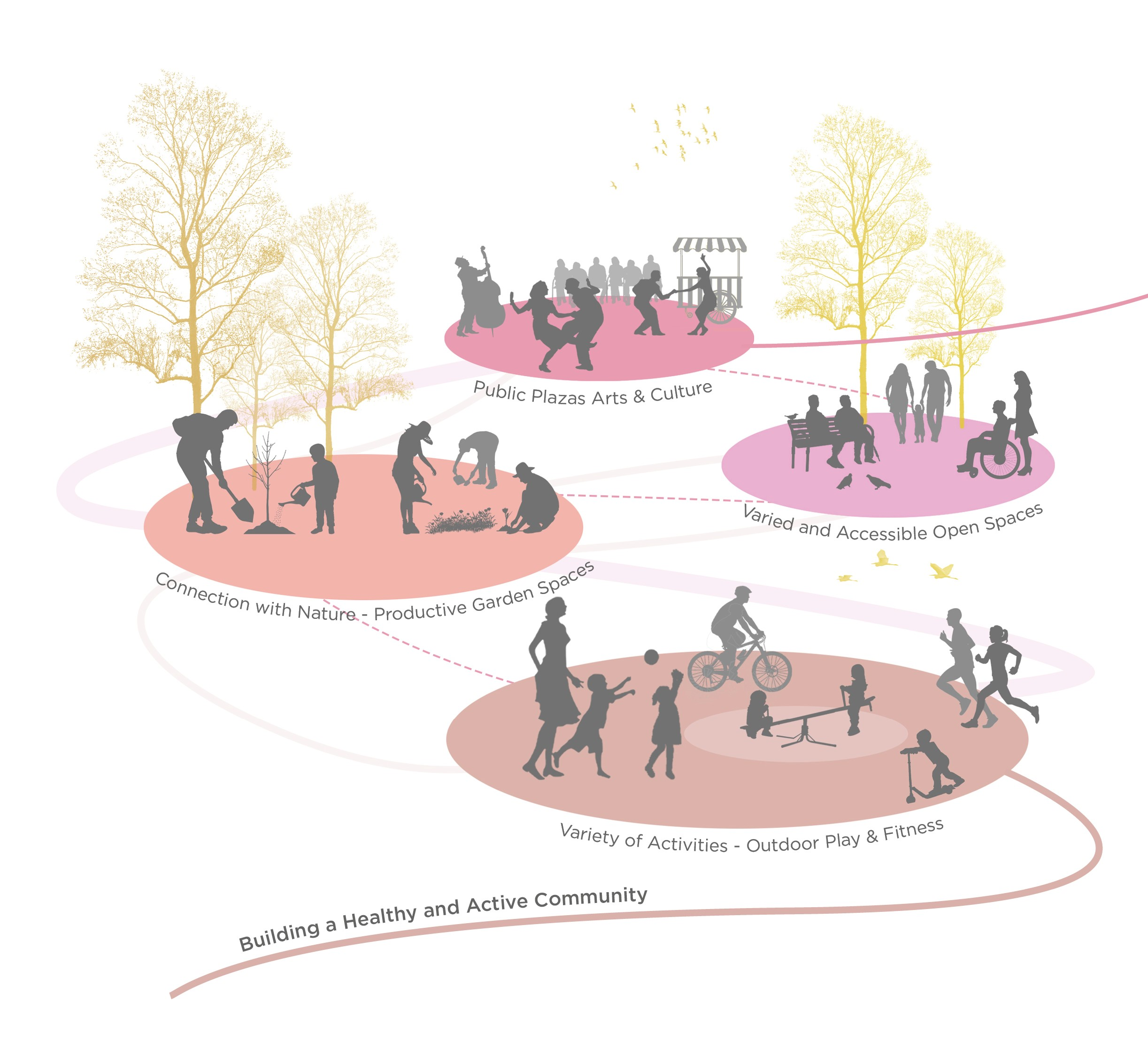 Healthy and Active Community